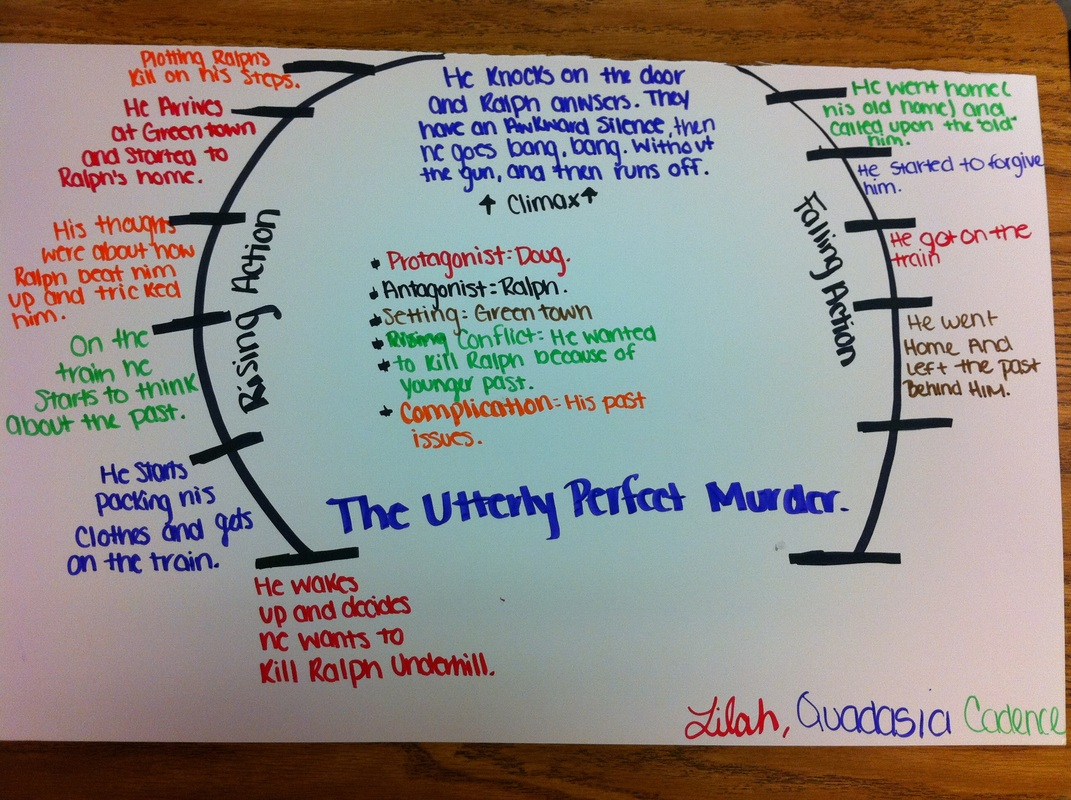 motication for premiditated murder essay The types of murder print it certainly wasn't premeditated murder if you are the original writer of this essay and no longer wish to have the essay.